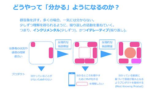 スライド例3